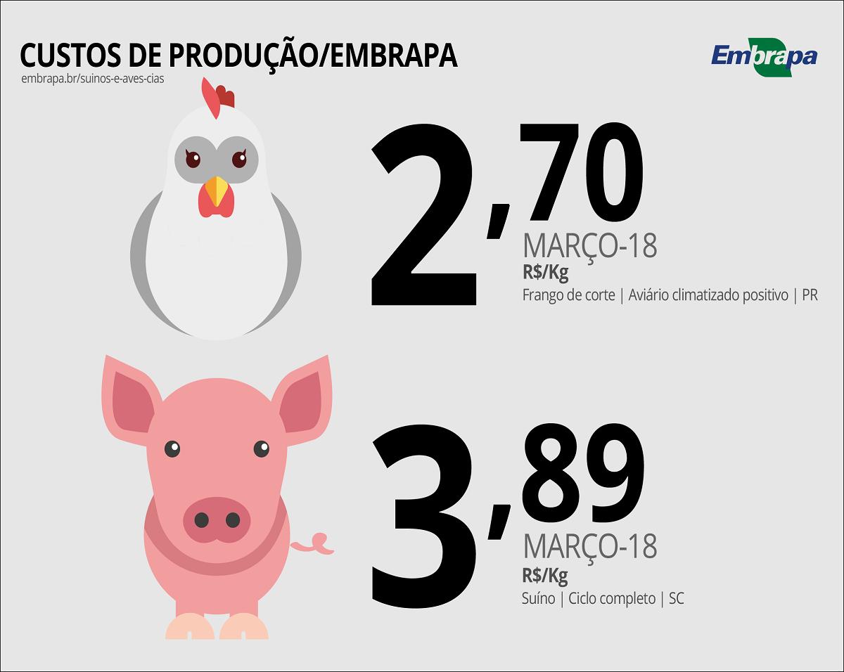 Ir para  <p><big>Os custos mensais de produção de suínos e de frangos de corte calculados pela CIAS, a Central de Inteligência de Aves e Suínos da Embrapa (<a...