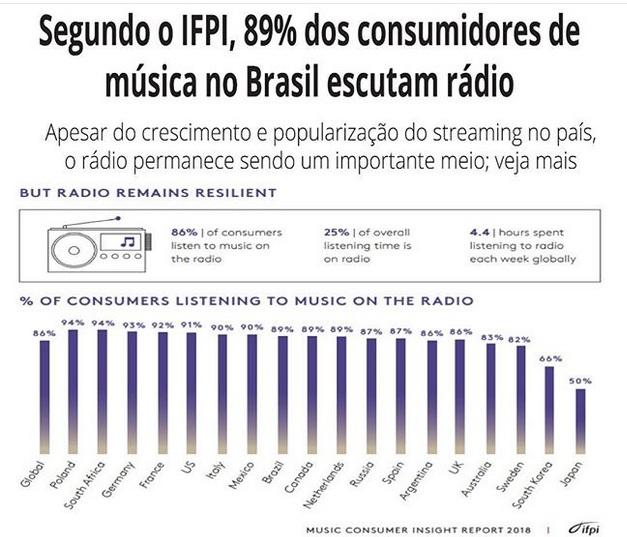 Segundo IFPI, 89% dos consumidores música no Brasil escutam rádio