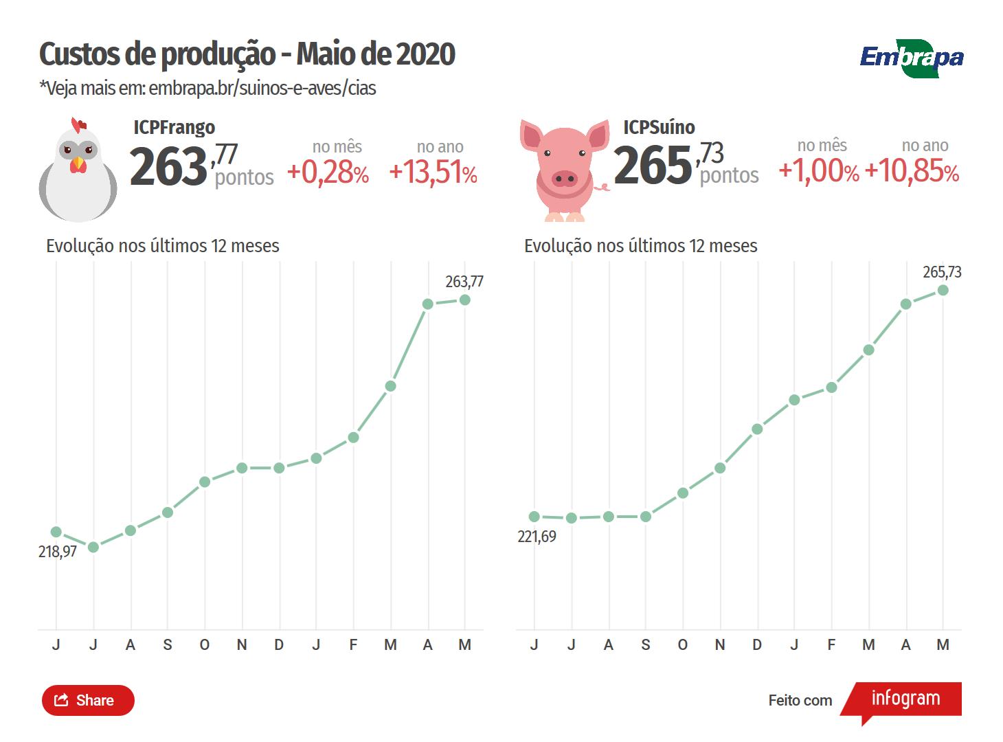 Custos de produção de suínos e  de frangos de corte sobem em maio