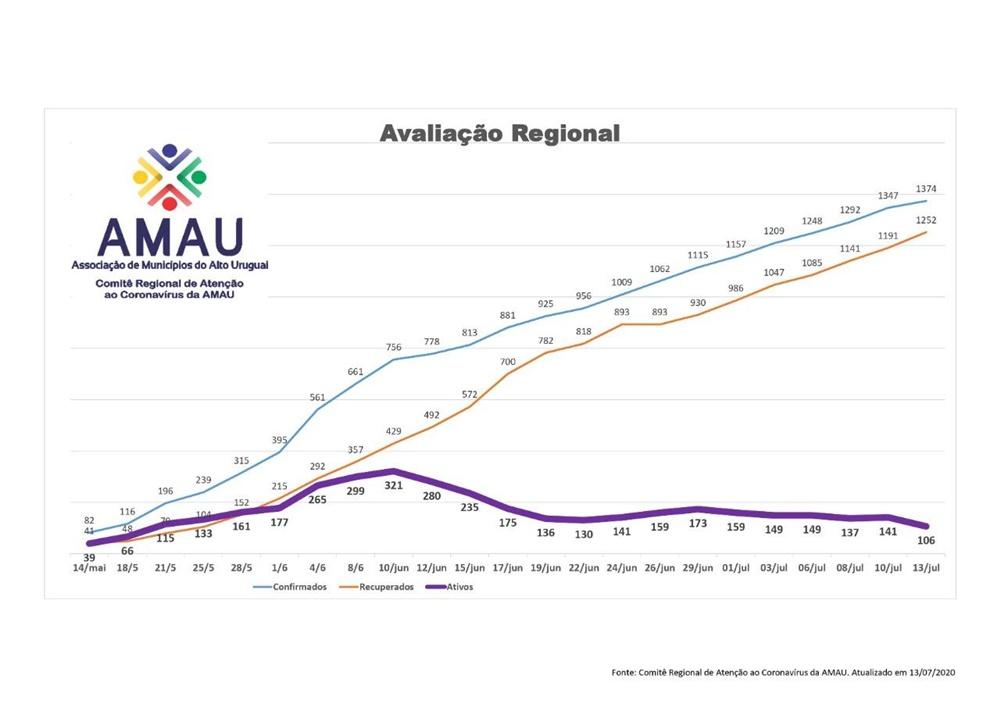 Ir para  <p><big>O Comit&ecirc; Regional de Aten&ccedil;&atilde;o ao Coronav&iacute;rus da AMAU - Associa&ccedil;&atilde;o de Munic&iacute;pios do Alto Uruguai vem realizando um levantando regional, para...