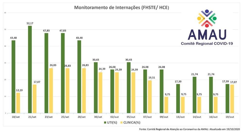 Ir para  <p><big>O Comit&ecirc; Regional de Aten&ccedil;&atilde;o ao Coronav&iacute;rus da AMAU - Associa&ccedil;&atilde;o de Munic&iacute;pios do Alto Uruguai, realiza, diariamente, um levantamento das taxas de...