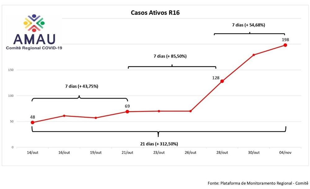 Ir para  <p><big>O Comit&ecirc; Regional de Aten&ccedil;&atilde;o ao Coronav&iacute;rus da AMAU - Associa&ccedil;&atilde;o de Munic&iacute;pios do Alto Uruguai, monitora 34 munic&iacute;pios no &acirc;mbito...